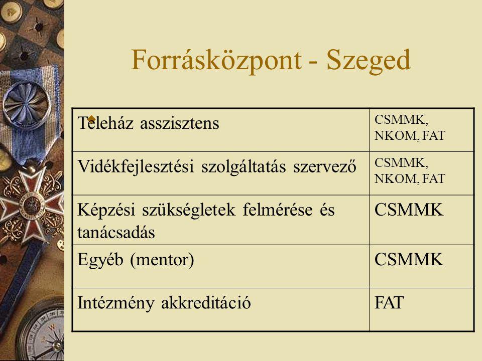 Forrásközpont - Szeged  Teleház asszisztens CSMMK, NKOM, FAT Vidékfejlesztési szolgáltatás szervező CSMMK, NKOM, FAT Képzési szükségletek felmérése és tanácsadás CSMMK Egyéb (mentor)CSMMK Intézmény akkreditációFAT
