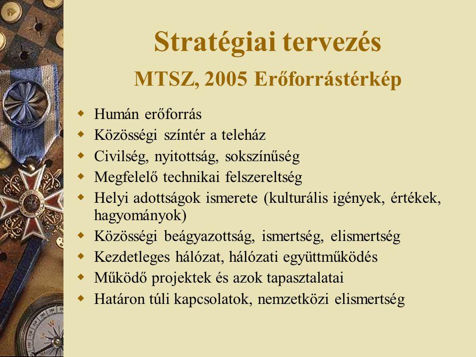 Stratégiai tervezés MTSZ, 2005 Erőforrástérkép  Humán erőforrás  Közösségi színtér a teleház  Civilség, nyitottság, sokszínűség  Megfelelő technikai felszereltség  Helyi adottságok ismerete (kulturális igények, értékek, hagyományok)  Közösségi beágyazottság, ismertség, elismertség  Kezdetleges hálózat, hálózati együttműködés  Működő projektek és azok tapasztalatai  Határon túli kapcsolatok, nemzetközi elismertség