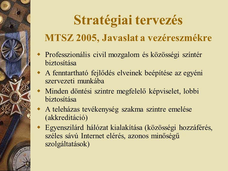 Stratégiai tervezés MTSZ 2005, Javaslat a vezéreszmékre  Professzionális civil mozgalom és közösségi színtér biztosítása  A fenntartható fejlődés elveinek beépítése az egyéni szervezeti munkába  Minden döntési szintre megfelelő képviselet, lobbi biztosítása  A teleházas tevékenység szakma szintre emelése (akkreditáció)  Egyenszilárd hálózat kialakítása (közösségi hozzáférés, széles sávú Internet elérés, azonos minőségű szolgáltatások)