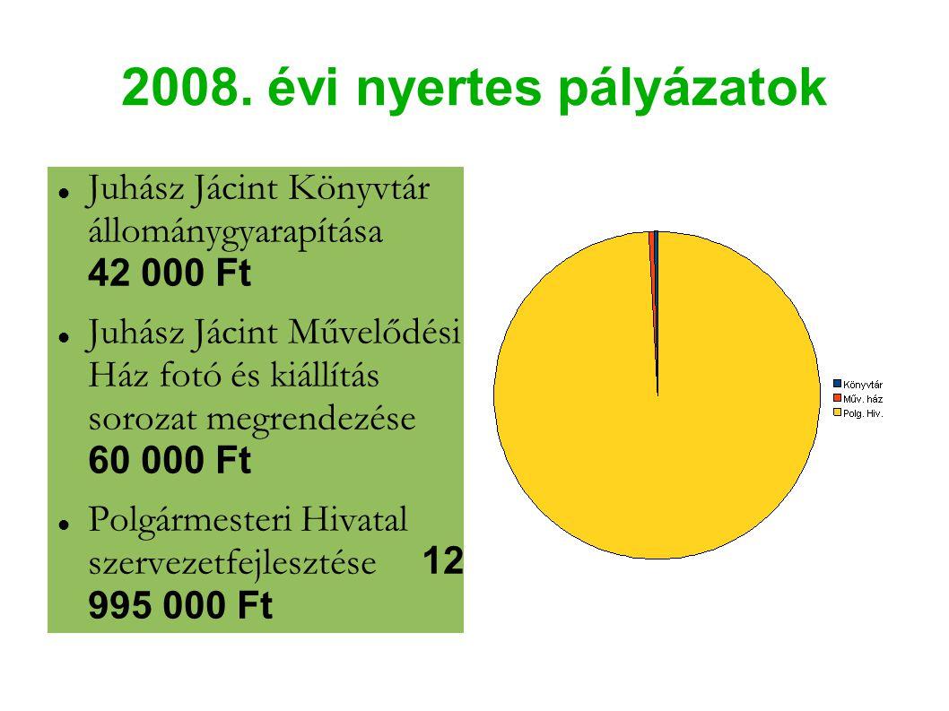 2008. évi nyertes pályázatok Juhász Jácint Könyvtár állománygyarapítása 42 000 Ft Juhász Jácint Művelődési Ház fotó és kiállítás sorozat megrendezése