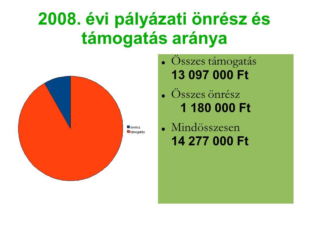2008. évi pályázati önrész és támogatás aránya Összes támogatás 13 097 000 Ft Összes önrész 1 180 000 Ft Mindösszesen 14 277 000 Ft