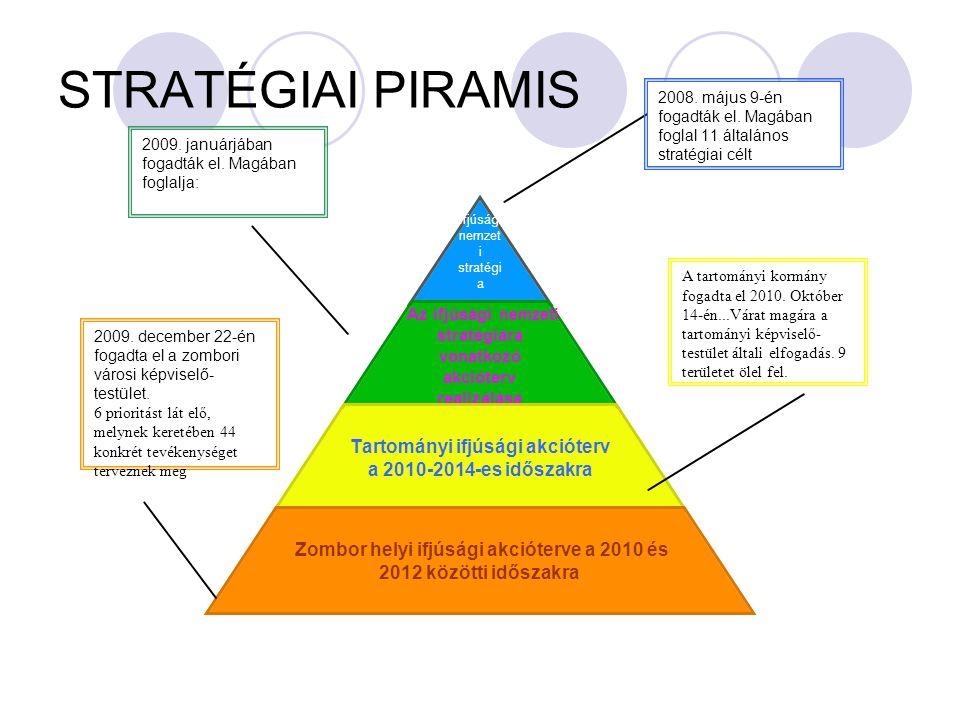 STRATÉGIAI PIRAMIS 2008. május 9-én fogadták el. Magában foglal 11 általános stratégiai célt 2009.