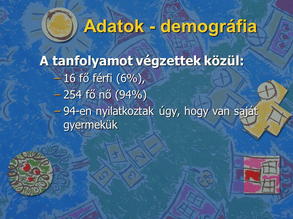 Adatok - demográfia A tanfolyamot végzettek közül: –16 fő férfi (6%), –254 fő nő (94%) –94-en nyilatkoztak úgy, hogy van saját gyermekük