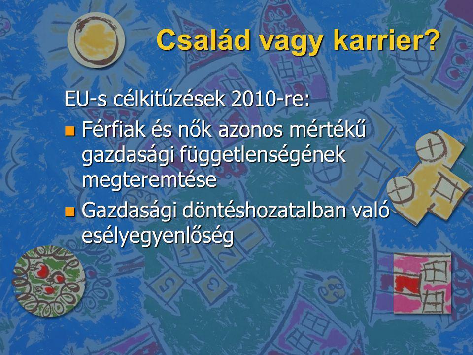 Család vagy karrier? EU-s célkitűzések 2010-re: n Férfiak és nők azonos mértékű gazdasági függetlenségének megteremtése n Gazdasági döntéshozatalban v