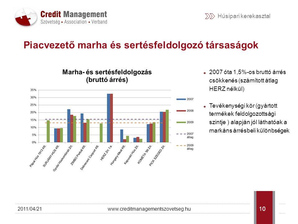 Húsipari kerekasztal 2011/04/21www.creditmanagementszovetseg.hu 11 Piacvezető baromfifeldolgozó társaságok  Jól követhetőek a 2007.