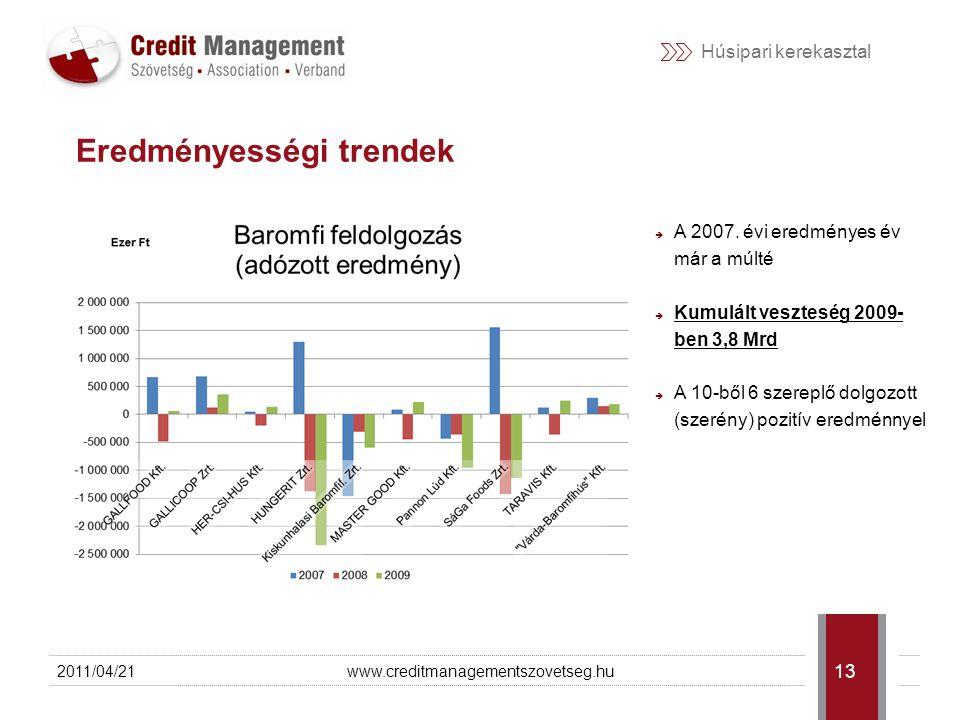 Húsipari kerekasztal 2011/04/21www.creditmanagementszovetseg.hu 14 Beruházások alakulása  A TOP 20 befektetett eszközállományának együttes érteke meghaladta a 90 Mrd Ft-ot 2009-ben  Értéknövelő beruházások értéke:  marha és sertésfeldolgozásban nem volt (értékhelyesbítéssel korrigálva)  baromfifeldolgozásban 1,3 Mrd HUF-tal csökkent a tárgyi eszközök nettó értéke  Mindeközben folyamatos probléma az ágazat nemzetközi versenyképessége  Jellemzően nincs elegendő forrás a folyamatos technológiai fejlesztésekre