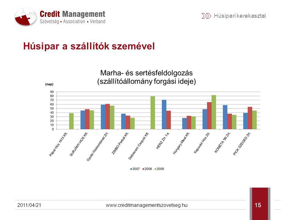 Húsipari kerekasztal 2011/04/21www.creditmanagementszovetseg.hu 16 Húsipar a szállítók szemével