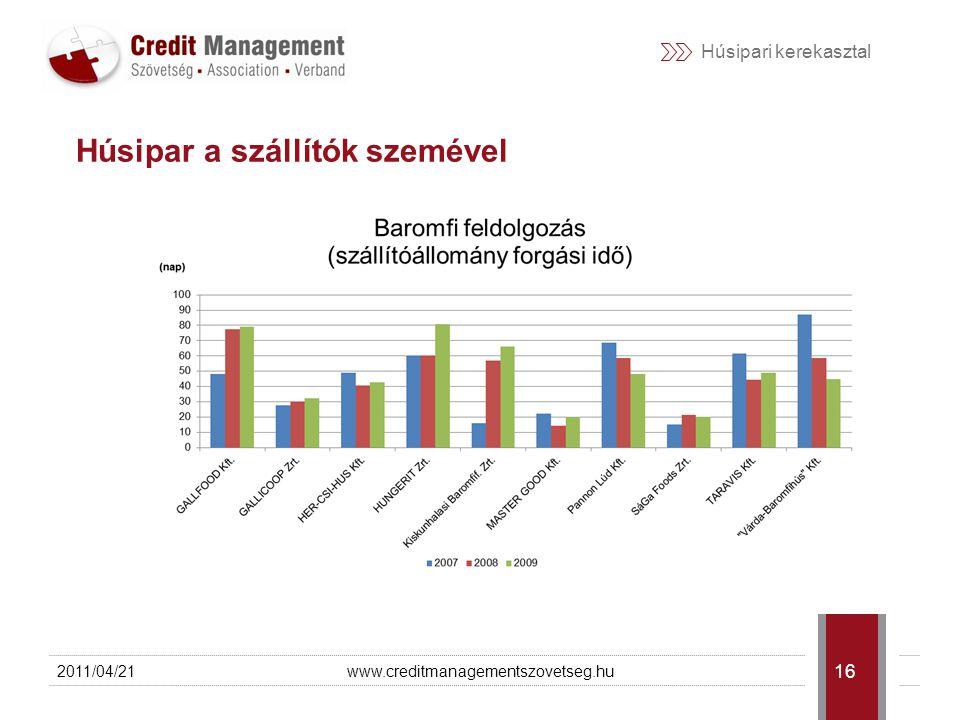 Húsipari kerekasztal 2011/04/21www.creditmanagementszovetseg.hu 17 Kolbászból, vagy hitelből van a kerítés.