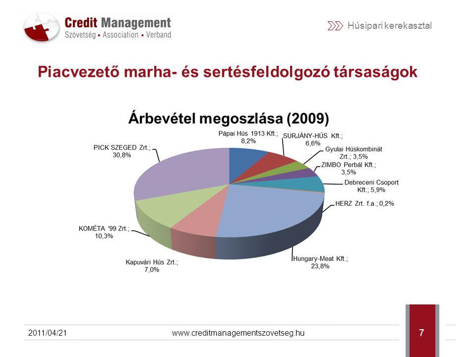 Húsipari kerekasztal 2011/04/21www.creditmanagementszovetseg.hu 8 Piacvezető baromfifeldolgozó társaságok  Piacvezető szereplő évek óta a Sága Foods  Ságán kívül magyar tulajdonosi háttér  Nagy szereplőknél jól látható a 2007.