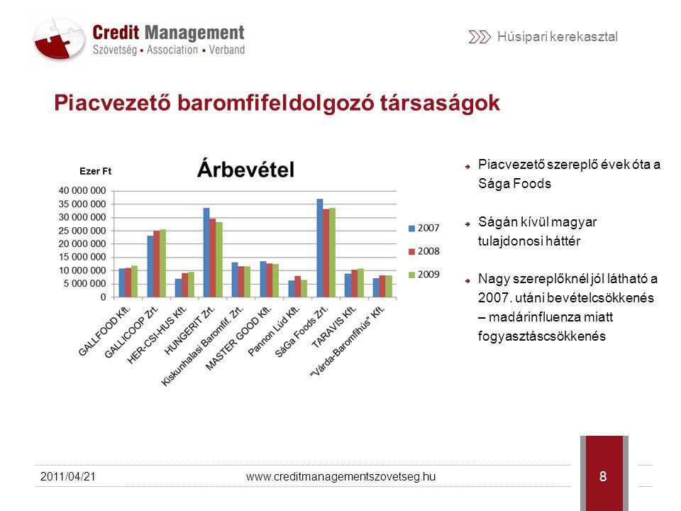 Húsipari kerekasztal 2011/04/21www.creditmanagementszovetseg.hu 9 Piacvezető baromfiipari társaságok
