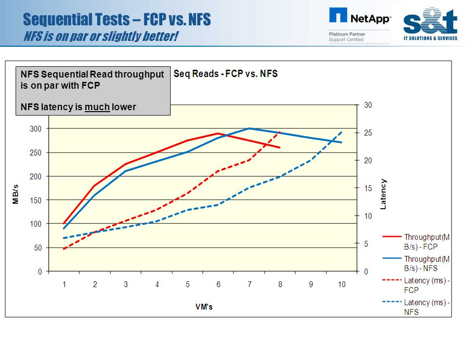 Sequential Tests – FCP vs. NFS NFS is on par or slightly better! NFS Sequential Read throughput is on par with FCP NFS latency is much lower