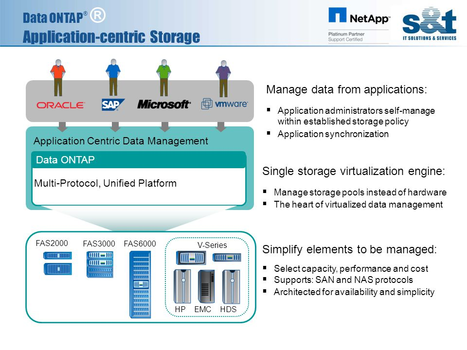 Data ONTAP ® ® Application-centric Storage Simplify elements to be managed:  Select capacity, performance and cost  Supports: SAN and NAS protocols  Architected for availability and simplicity Single storage virtualization engine:  Manage storage pools instead of hardware  The heart of virtualized data management Manage data from applications:  Application administrators self-manage within established storage policy  Application synchronization Application Centric Data Management Multi-Protocol, Unified Platform Data ONTAP HP EMC HDS FAS2000 FAS3000 FAS6000 V-Series