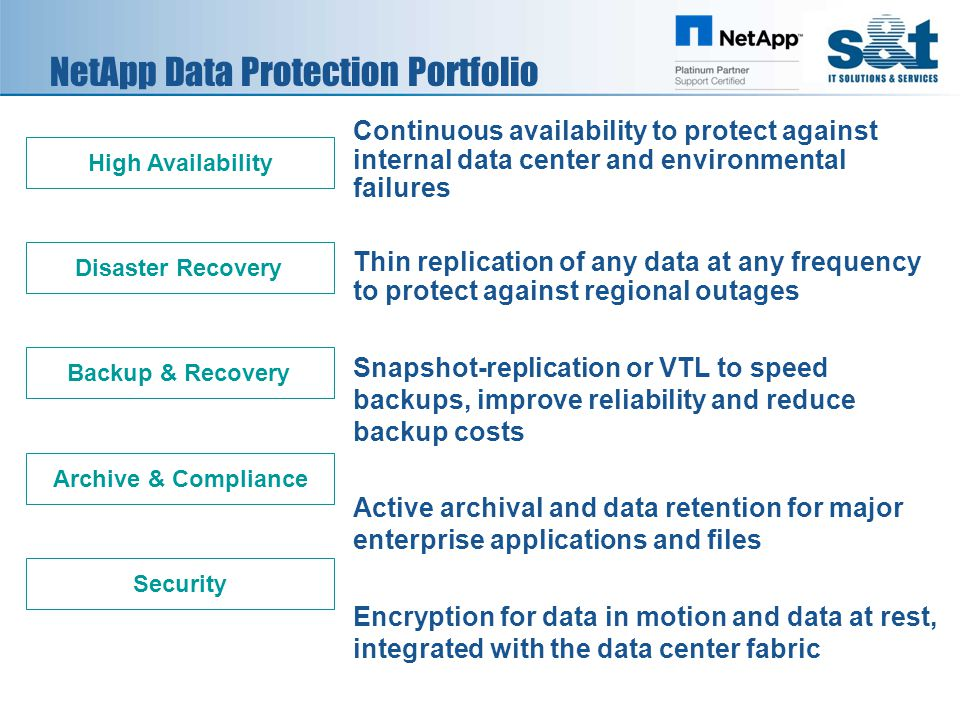 Data Protection Portfolio in Action DC DR ROBO Manage and Monitor DR Clone Backup FCSAN Fabric Encryption Snapshot App Integration Archive Tape Enhancement Continuous Availability Backup