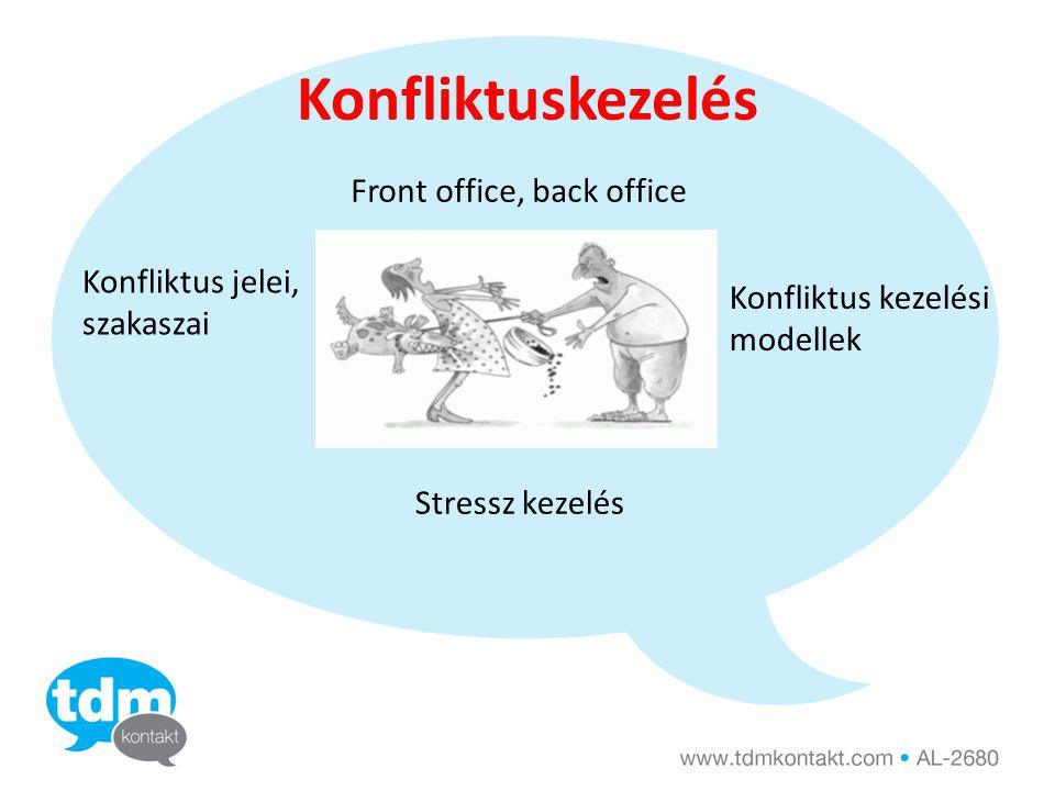 Konfliktuskezelés Front office, back office Konfliktus jelei, szakaszai Konfliktus kezelési modellek Stressz kezelés