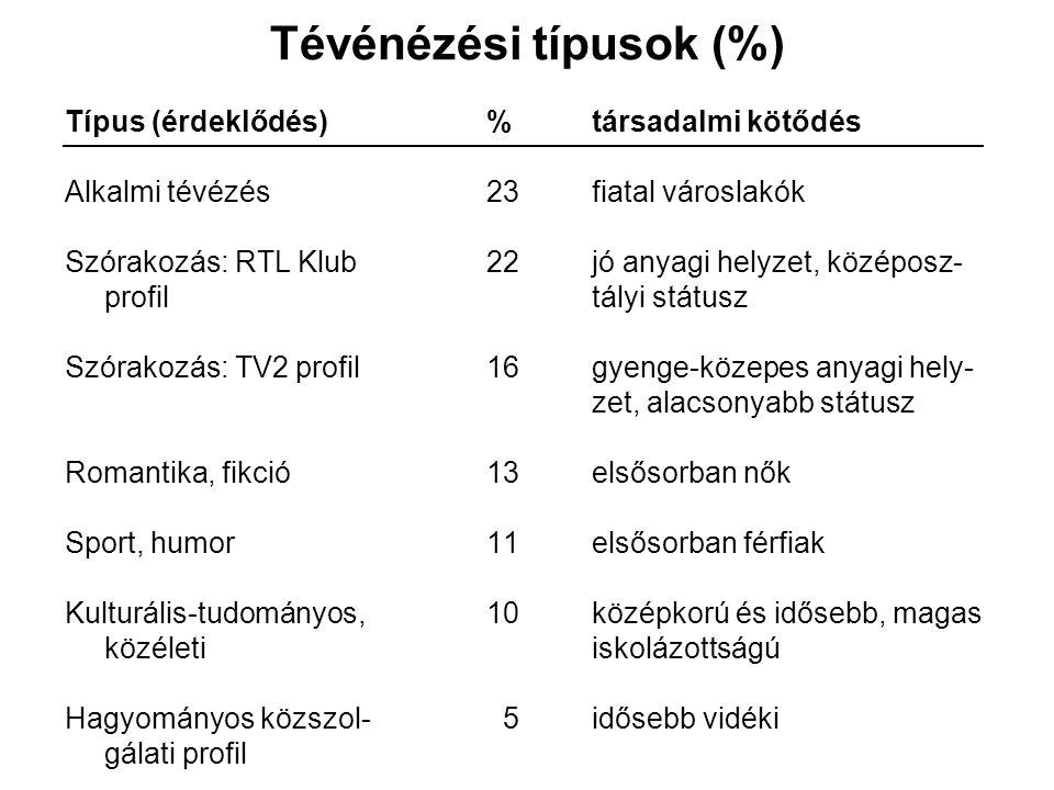 Tévénézési típusok (%) Típus (érdeklődés)%társadalmi kötődés Alkalmi tévézés23fiatal városlakók Szórakozás: RTL Klub 22jó anyagi helyzet, középosz- profiltályi státusz Szórakozás: TV2 profil 16gyenge-közepes anyagi hely- zet, alacsonyabb státusz Romantika, fikció13 elsősorban nők Sport, humor11elsősorban férfiak Kulturális-tudományos,10középkorú és idősebb, magas közéleti iskolázottságú Hagyományos közszol- 5 idősebb vidéki gálati profil