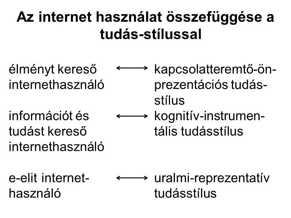 Az internet használat összefüggése a tudás-stílussal élményt keresőkapcsolatteremtő-ön- internethasználóprezentációs tudás- stílus információt és kognitív-instrumen- tudást keresőtális tudásstílus internethasználó e-elit internet-uralmi-reprezentatív használótudásstílus