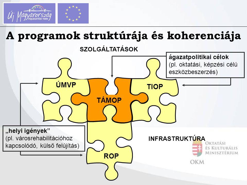 """SZOLGÁLTATÁSOK INFRASTRUKTÚRA TÁMOP TIOP ROP ÚMVP """"helyi igények"""" (pl. városrehabilitációhoz kapcsolódó, külső felújítás) ágazatpolitikai célok (pl. o"""