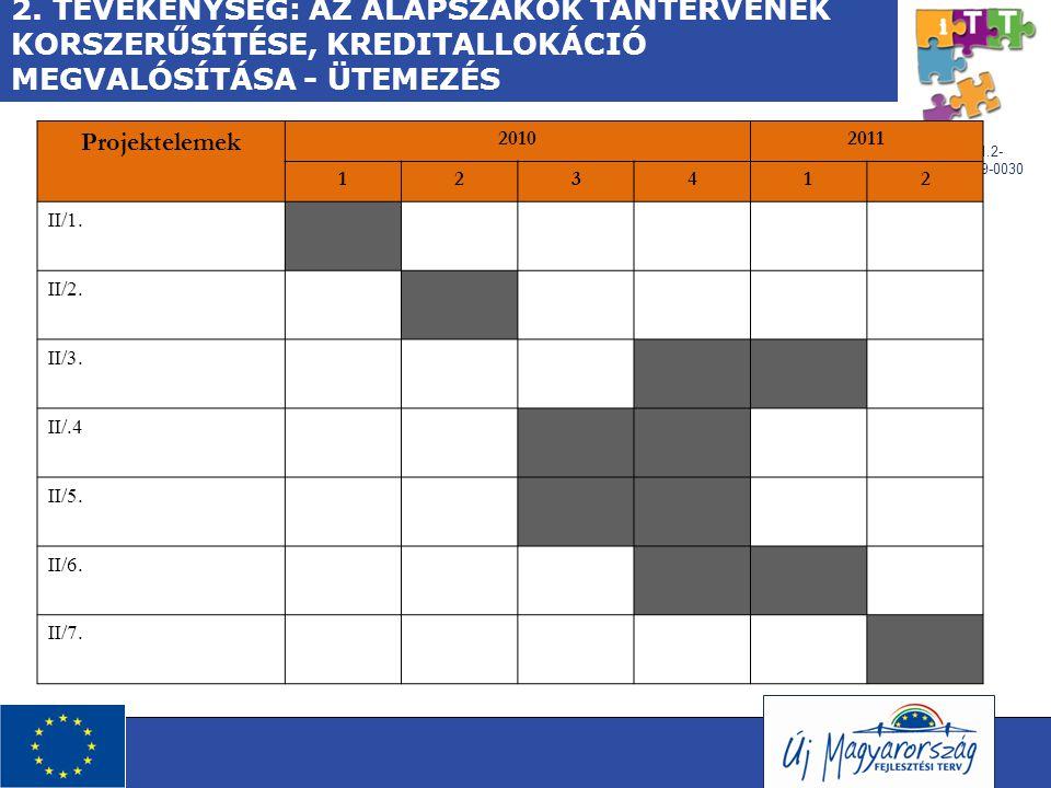 TÁMOP-4.1.2- 08/1/A-2009-0030 2. TEVÉKENYSÉG: AZ ALAPSZAKOK TANTERVÉNEK KORSZERŰSÍTÉSE, KREDITALLOKÁCIÓ MEGVALÓSÍTÁSA - ÜTEMEZÉS Projektelemek 2010201