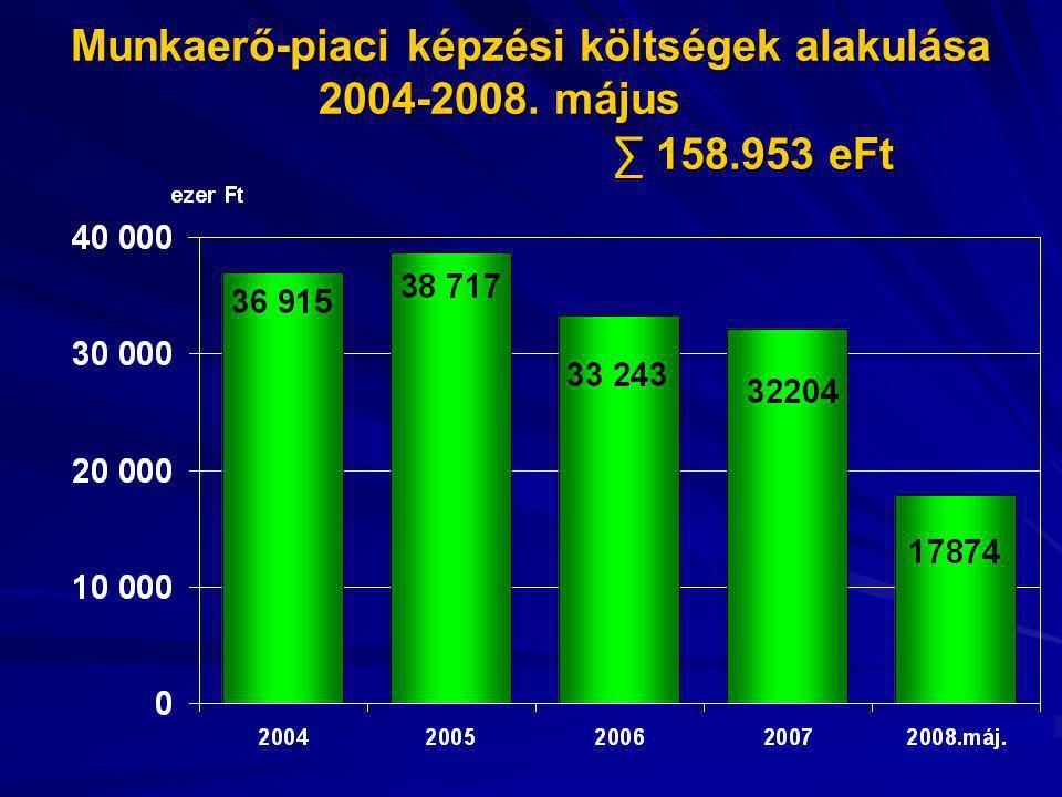Munkaerő-piaci képzési költségek alakulása 2004-2008. május ∑ 158.953 eFt