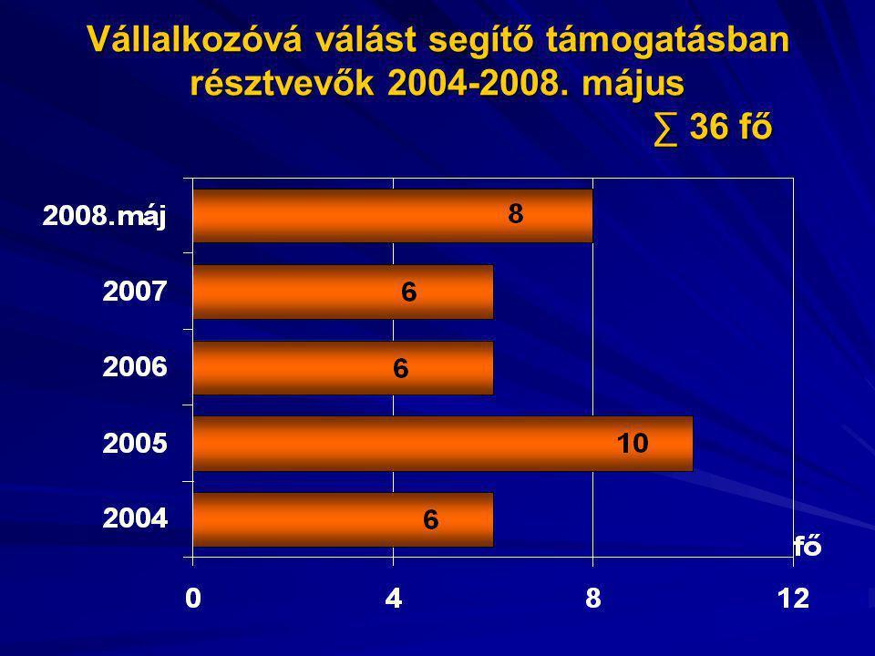 Vállalkozóvá válást segítő támogatásban résztvevők 2004-2008. május ∑ 36 fő