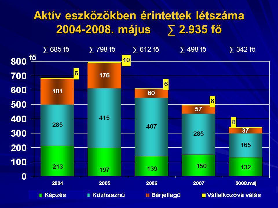Aktív eszközökben érintettek létszáma 2004-2008. május ∑ 2.935 fő ∑ 685 fő∑ 612 fő∑ 498 fő∑ 342 fő∑ 798 fő