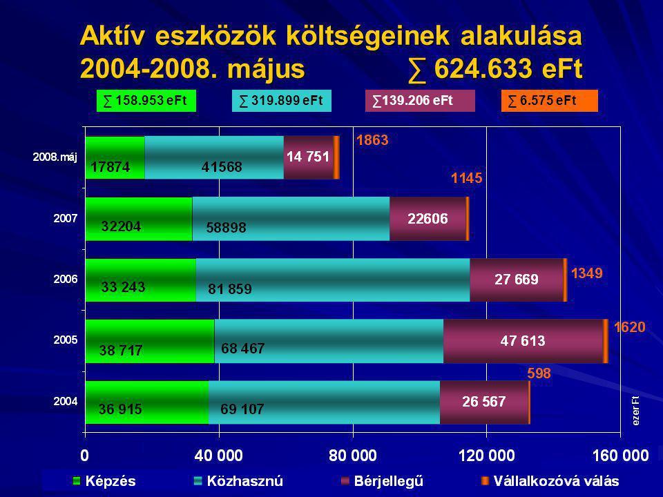 Aktív eszközök költségeinek alakulása 2004-2008. május ∑ 624.633 eFt ∑ 158.953 eFt∑139.206 eFt∑ 6.575 eFt∑ 319.899 eFt
