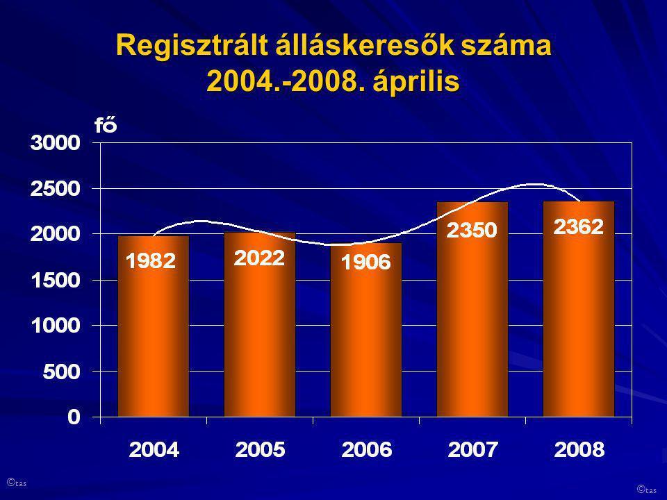 Regisztrált álláskeresők száma 2004.-2008. április © tas