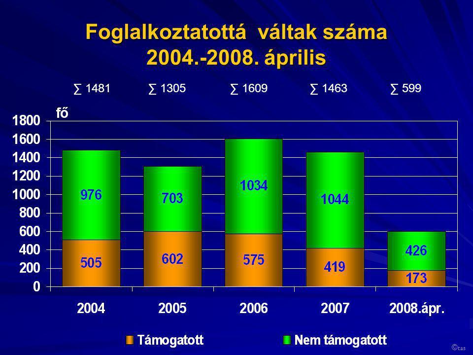 Foglalkoztatottá váltak száma 2004.-2008. április ∑ 1481∑ 1305∑ 1609∑ 1463∑ 599 © tas