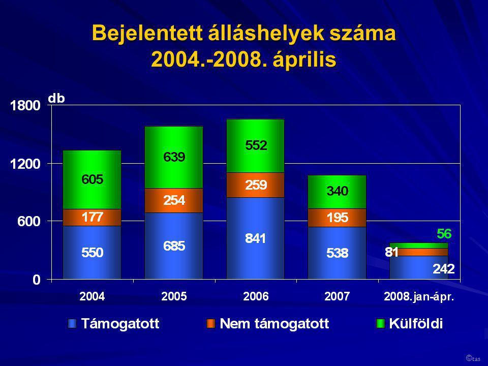 Bejelentett álláshelyek száma 2004.-2008. április © tas