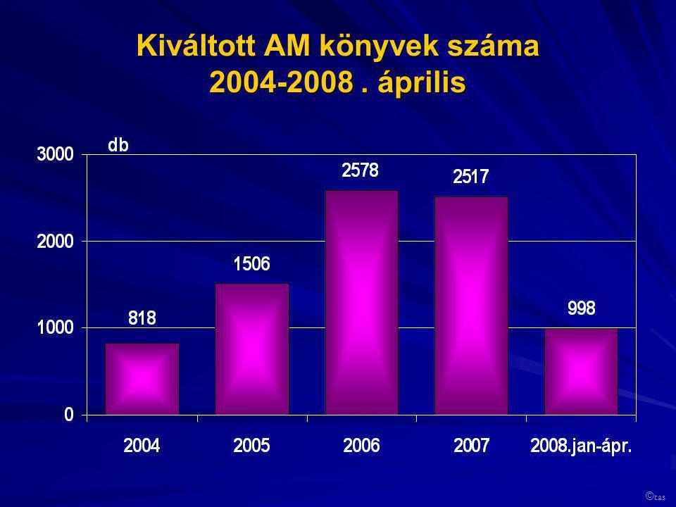 Kiváltott AM könyvek száma 2004-2008. április © tas