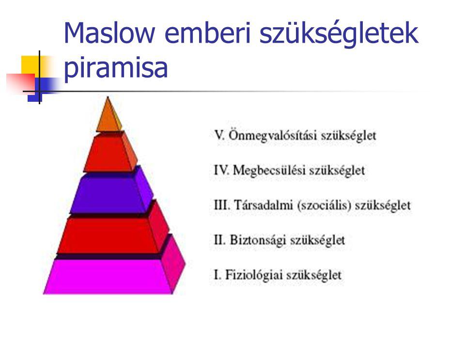 Maslow emberi szükségletek piramisa