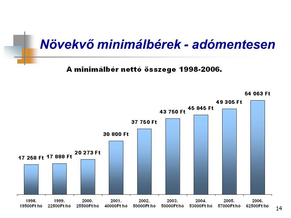 14 Növekvő minimálbérek - adómentesen