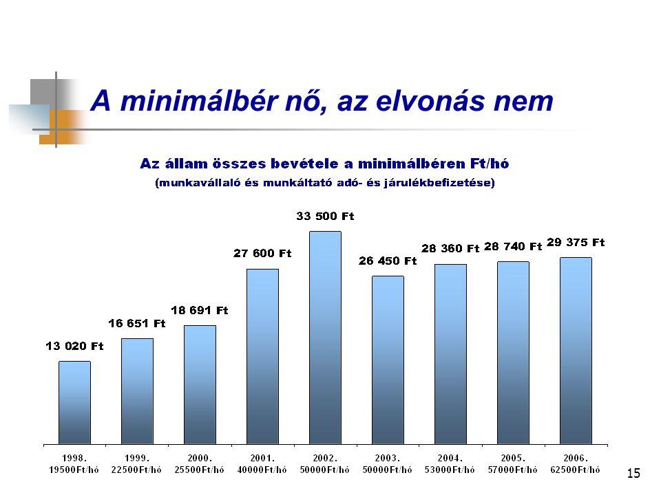 15 A minimálbér nő, az elvonás nem