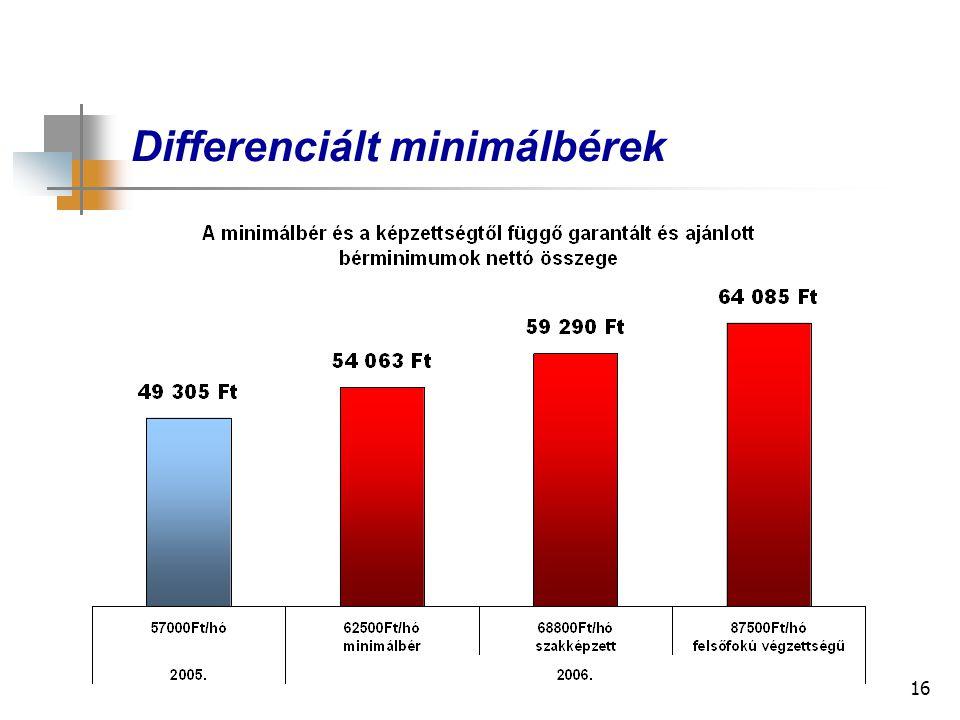 16 Differenciált minimálbérek