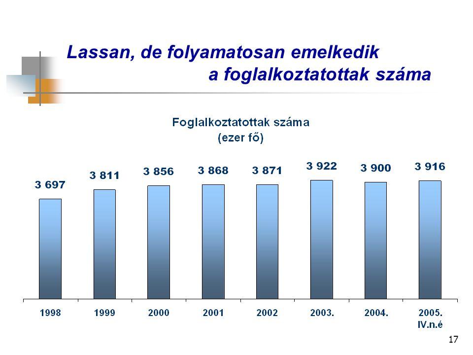 17 Lassan, de folyamatosan emelkedik a foglalkoztatottak száma