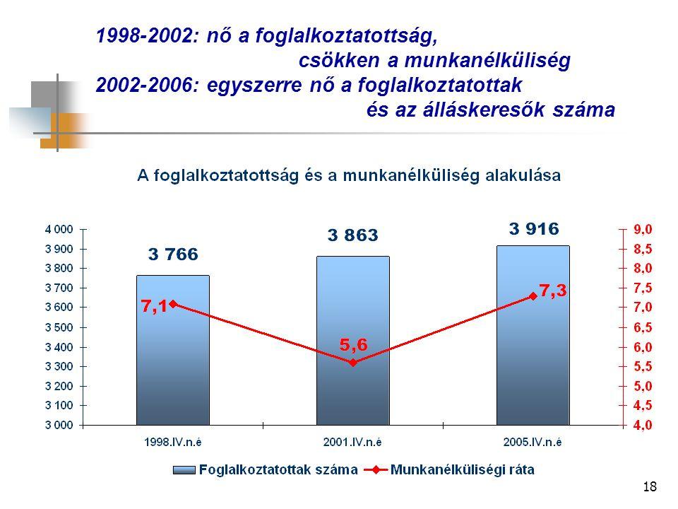 18 1998-2002: nő a foglalkoztatottság, csökken a munkanélküliség 2002-2006: egyszerre nő a foglalkoztatottak és az álláskeresők száma