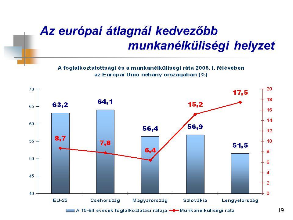 19 Az európai átlagnál kedvezőbb munkanélküliségi helyzet