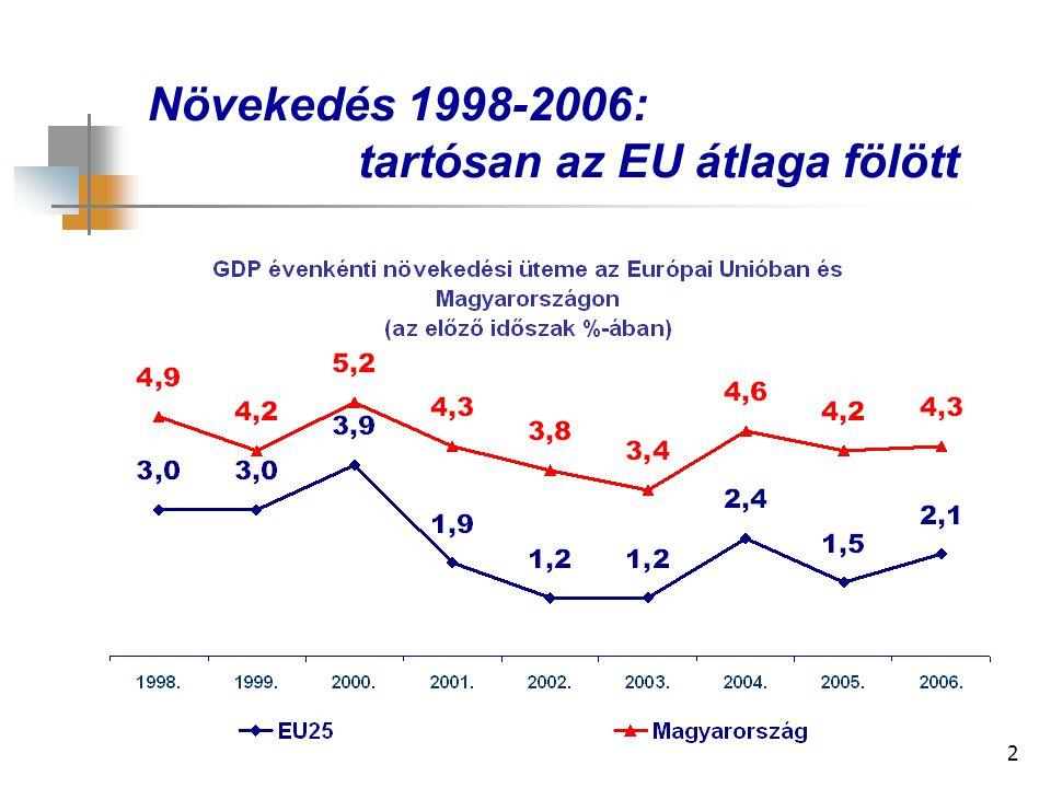 2 Növekedés 1998-2006: tartósan az EU átlaga fölött