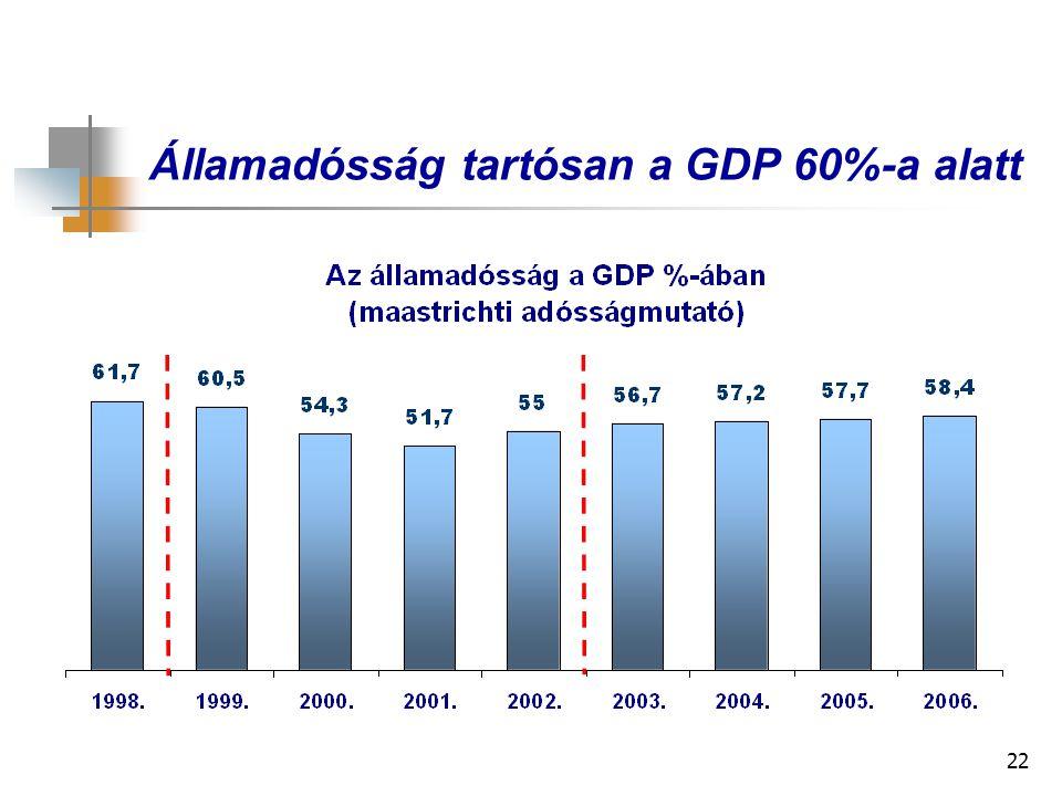 22 Államadósság tartósan a GDP 60%-a alatt