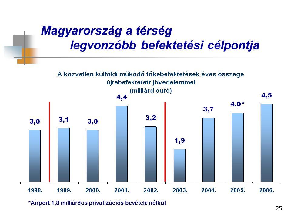 25 Magyarország a térség legvonzóbb befektetési célpontja *Airport 1,8 milliárdos privatizációs bevétele nélkül