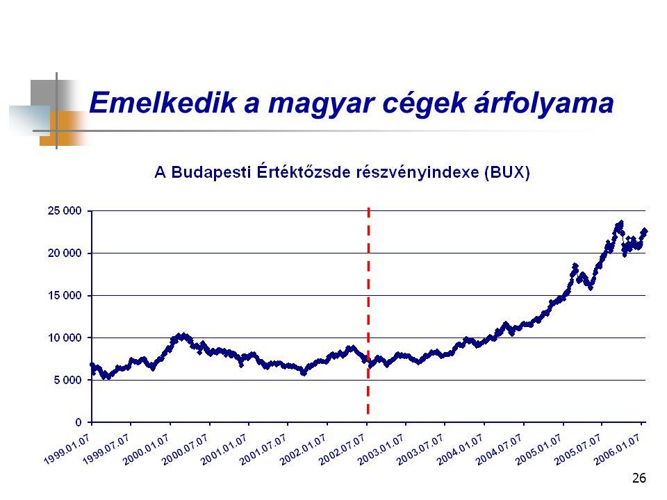 26 Emelkedik a magyar cégek árfolyama