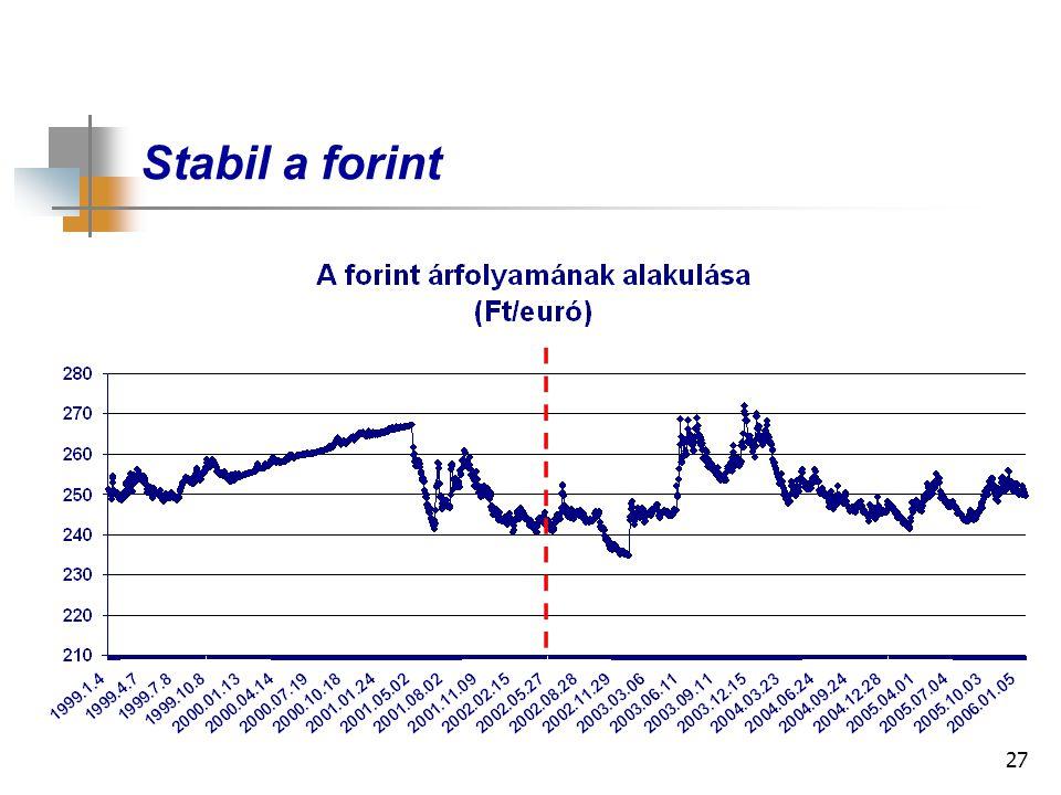 27 Stabil a forint