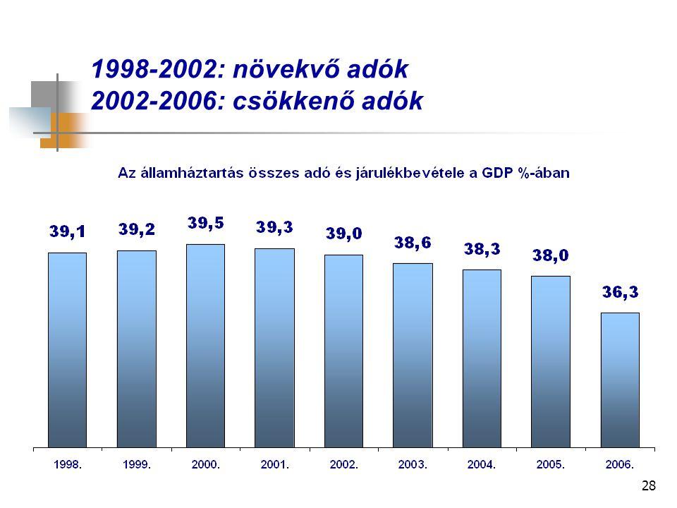 28 1998-2002: növekvő adók 2002-2006: csökkenő adók