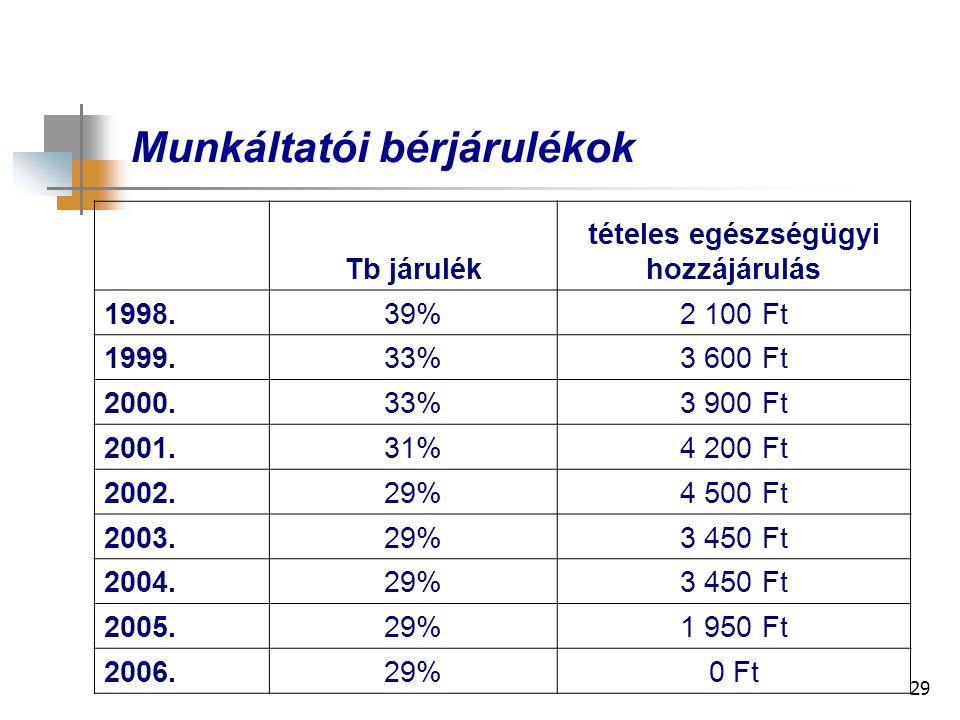 29 Munkáltatói bérjárulékok Tb járulék tételes egészségügyi hozzájárulás 1998.39%2 100 Ft 1999.33%3 600 Ft 2000.33%3 900 Ft 2001.31%4 200 Ft 2002.29%4 500 Ft 2003.29%3 450 Ft 2004.29%3 450 Ft 2005.29%1 950 Ft 2006.29%0 Ft