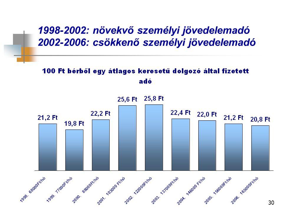 30 1998-2002: növekvő személyi jövedelemadó 2002-2006: csökkenő személyi jövedelemadó