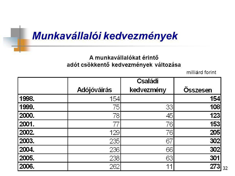 32 Munkavállalói kedvezmények A munkavállalókat érintő adót csökkentő kedvezmények változása milliárd forint