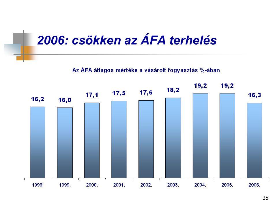 35 2006: csökken az ÁFA terhelés