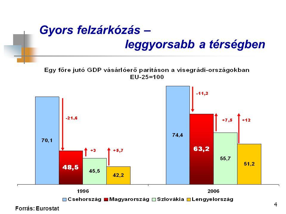 4 Gyors felzárkózás – leggyorsabb a térségben Forrás: Eurostat
