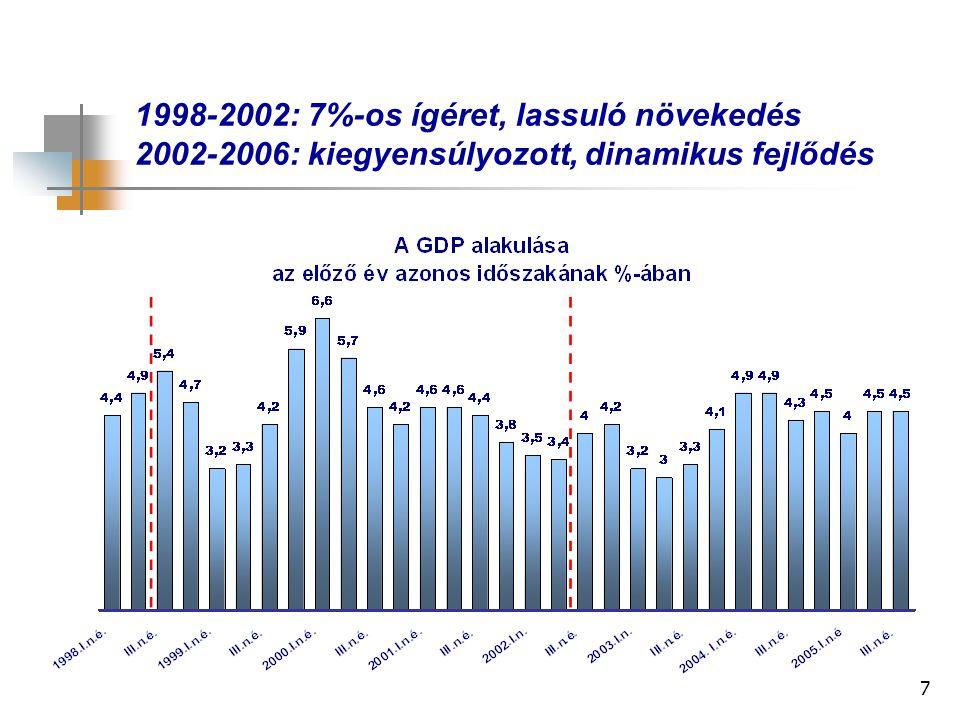 7 1998-2002: 7%-os ígéret, lassuló növekedés 2002-2006: kiegyensúlyozott, dinamikus fejlődés