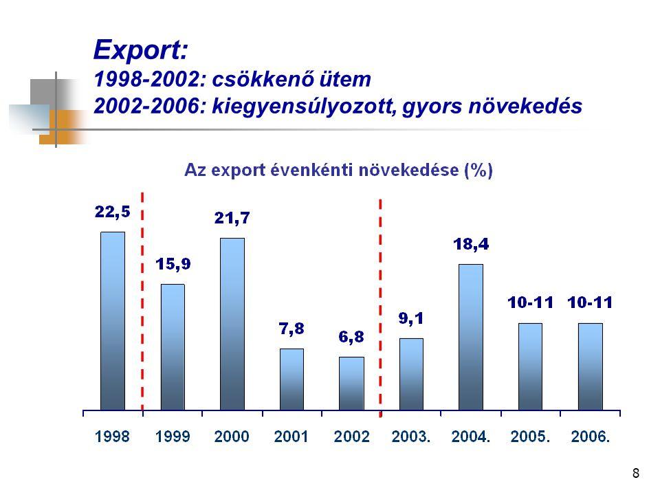 8 Export: 1998-2002: csökkenő ütem 2002-2006: kiegyensúlyozott, gyors növekedés